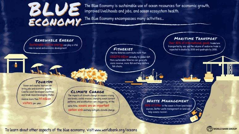 Blue Economy - WB 000